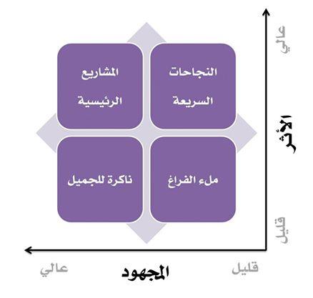 مصفوفة الأثر والمجهود